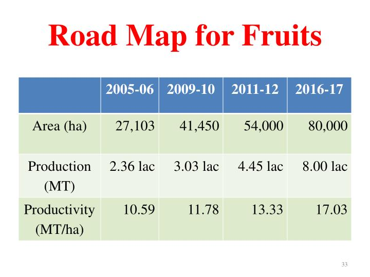 Road Map for Fruits