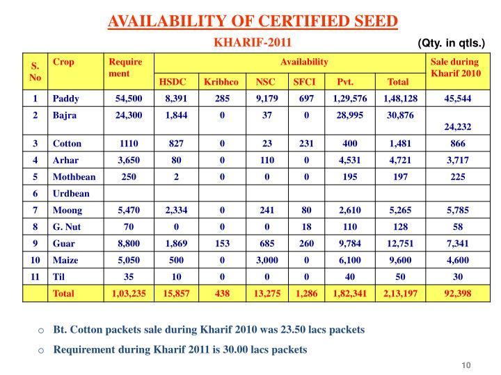 AVAILABILITY OF CERTIFIED SEED