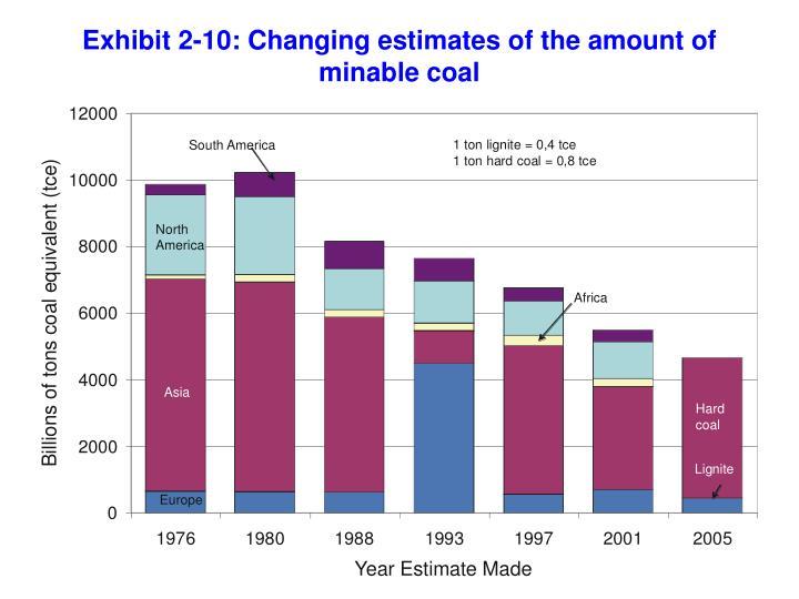 Exhibit 2-10: Changing estimates of the amount of minable coal