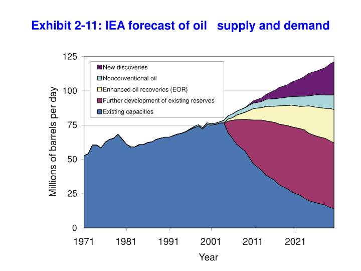 Exhibit 2-11: IEA forecast of oil   supply and demand