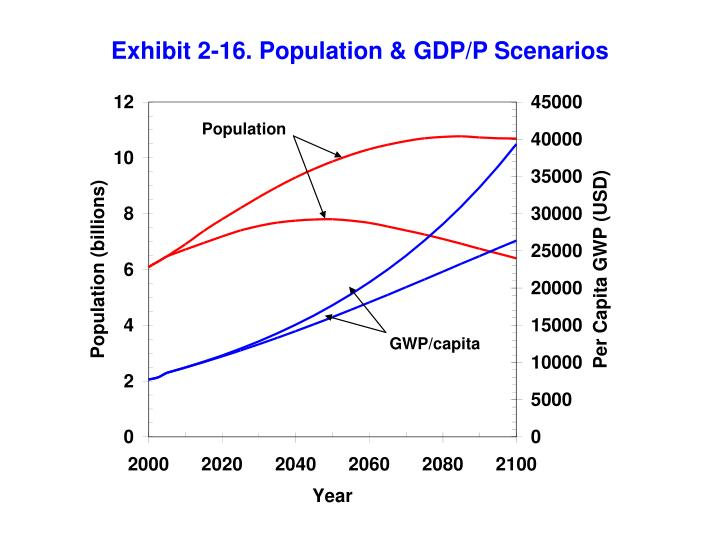 Exhibit 2-16. Population & GDP/P Scenarios