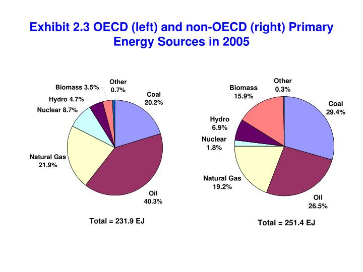 Exhibit 2 3 oecd left and non oecd right primary energy sources in 2005