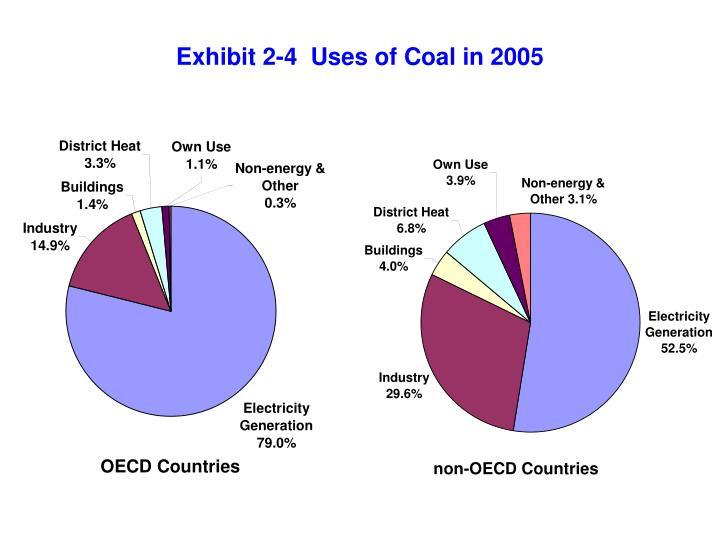 Exhibit 2-4  Uses of Coal in 2005