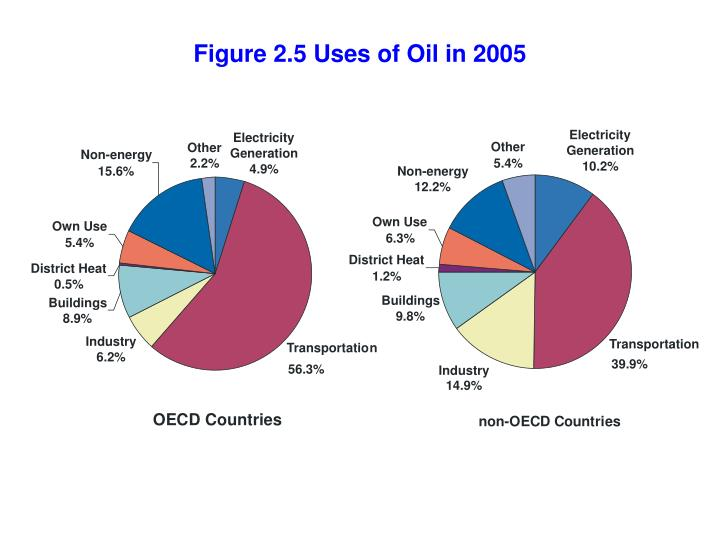 Figure 2.5 Uses of Oil in 2005
