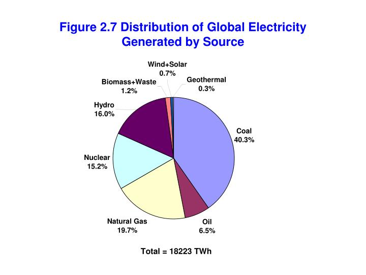 Figure 2.7 Distribution of Global Electricity