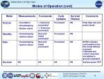 modes of operation cont
