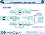 radiometric model error budget cont1