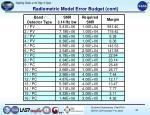 radiometric model error budget cont2