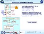 radiometric model error budget