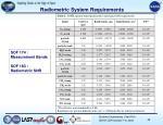 radiometric system requirements