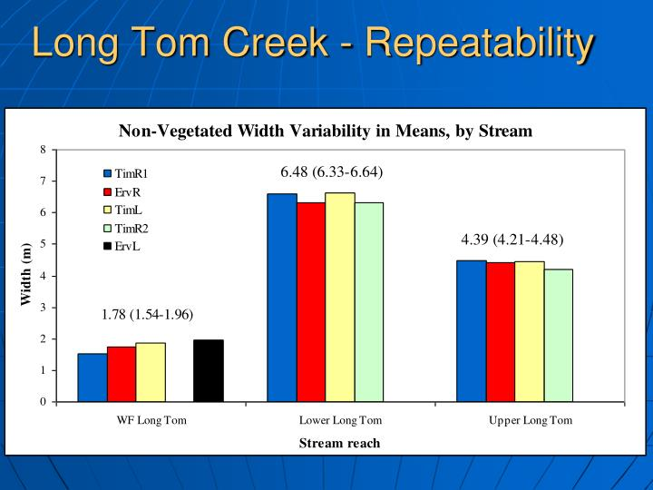 Long Tom Creek - Repeatability