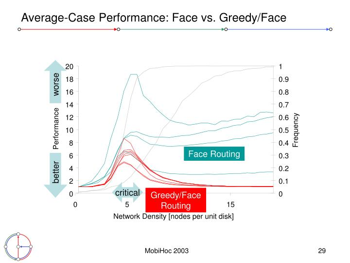 Average-Case Performance: Face vs. Greedy/Face