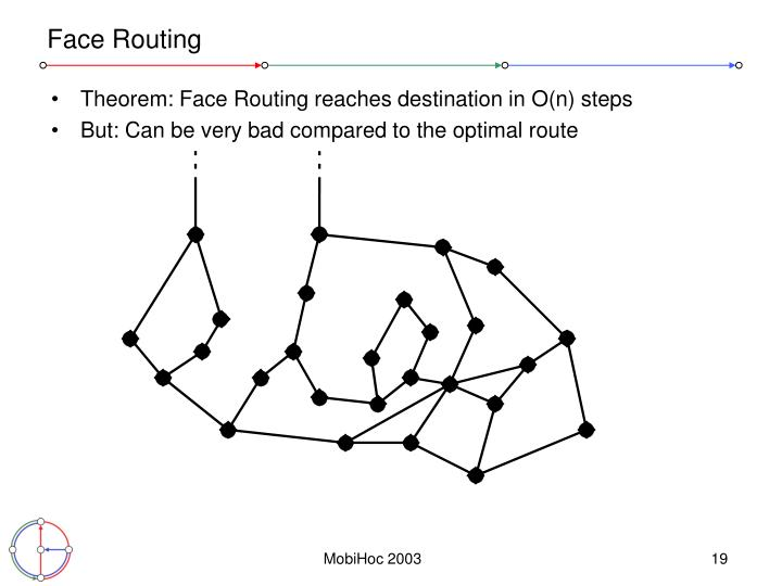 Face Routing