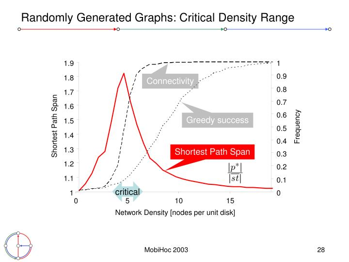 Randomly Generated Graphs: Critical Density Range