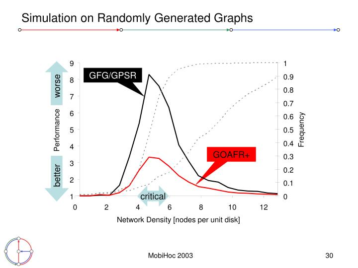Simulation on Randomly Generated Graphs