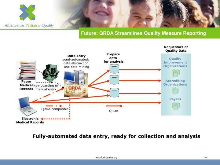Future: QRDA Streamlines Quality Measure Reporting