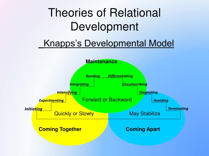 development theories Development theories in addition to presenting these differing approaches and an emerging new one we will discover how each offers valuable insight and a useful perspective on the nature of the development process.
