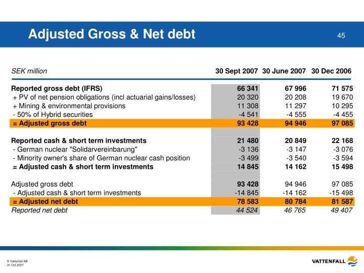 Adjusted Gross & Net debt