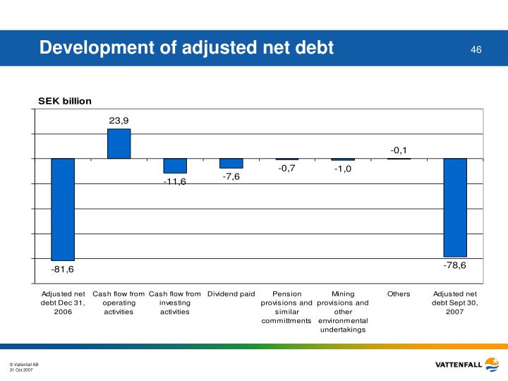 Development of adjusted net debt