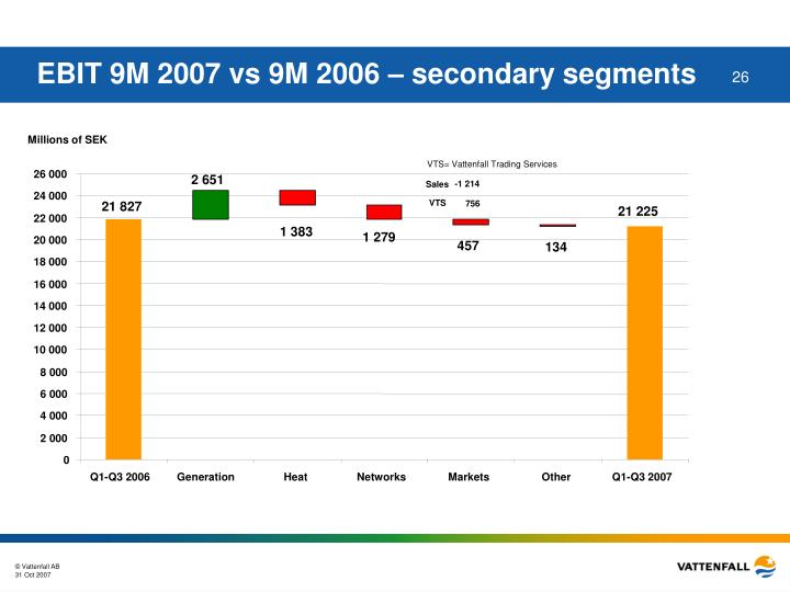 EBIT 9M 2007 vs 9M 2006 – secondary segments