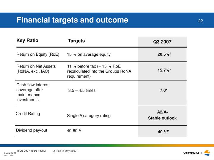 Financial targets and outcome