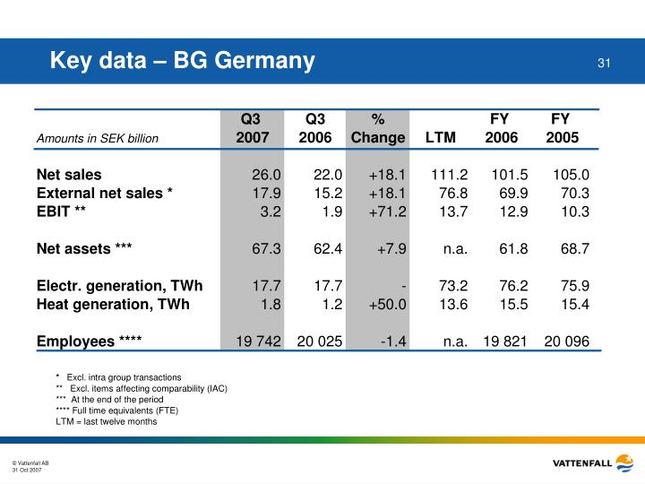 Key data – BG Germany