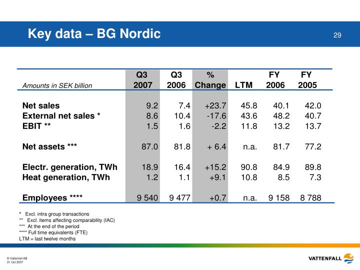 Key data – BG Nordic