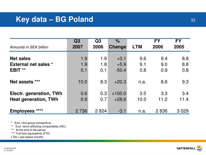 Key data – BG Poland