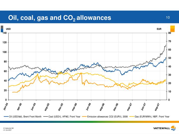 Oil, coal, gas and CO