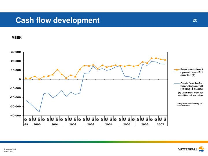 Cash flow development