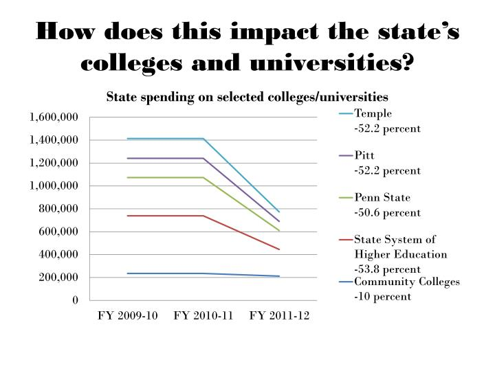 How does this impact the state's colleges and universities?