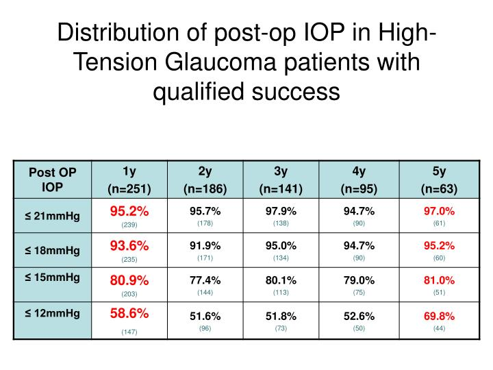 Distribution of post-op IOP in High-Tension Glaucoma patients with qualified success