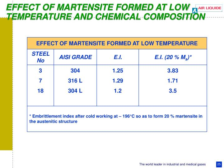 EFFECT OF MARTENSITE FORMED AT LOW