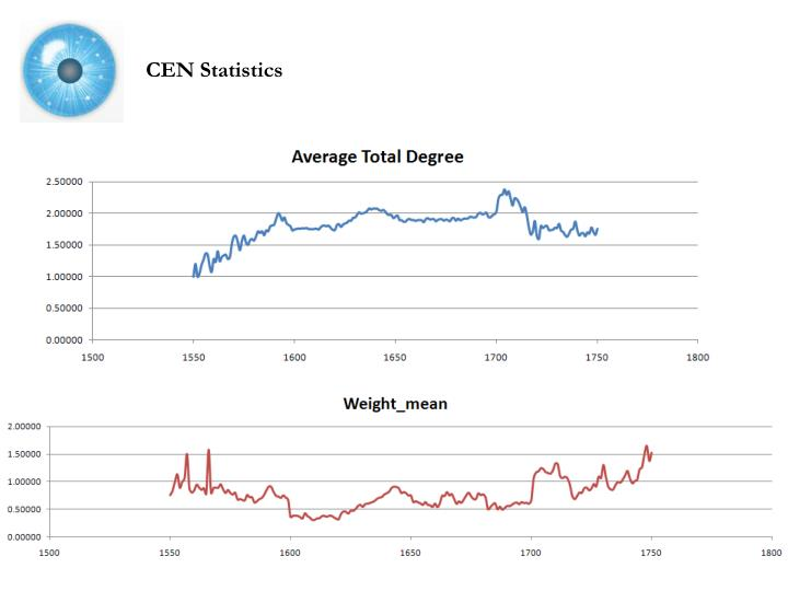 CEN Statistics