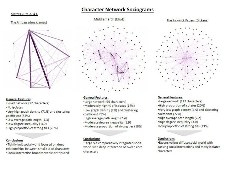 Character Networks in the 19