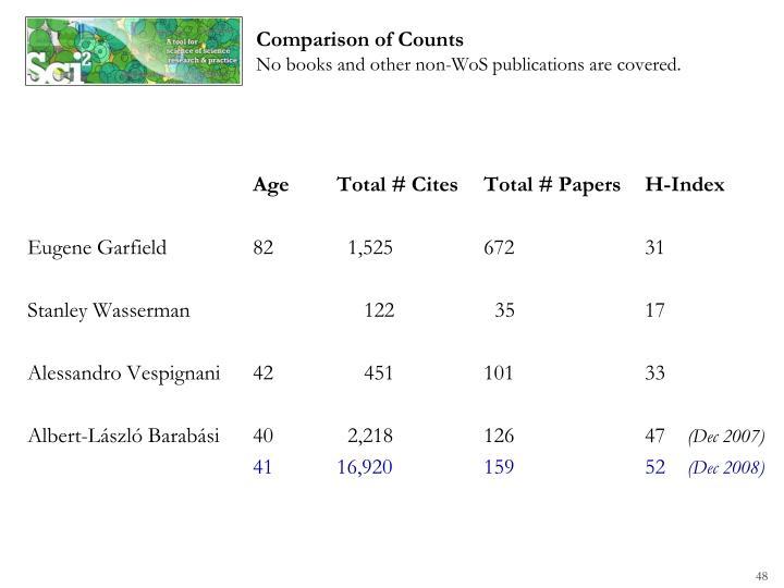 AgeTotal # CitesTotal # PapersH-Index
