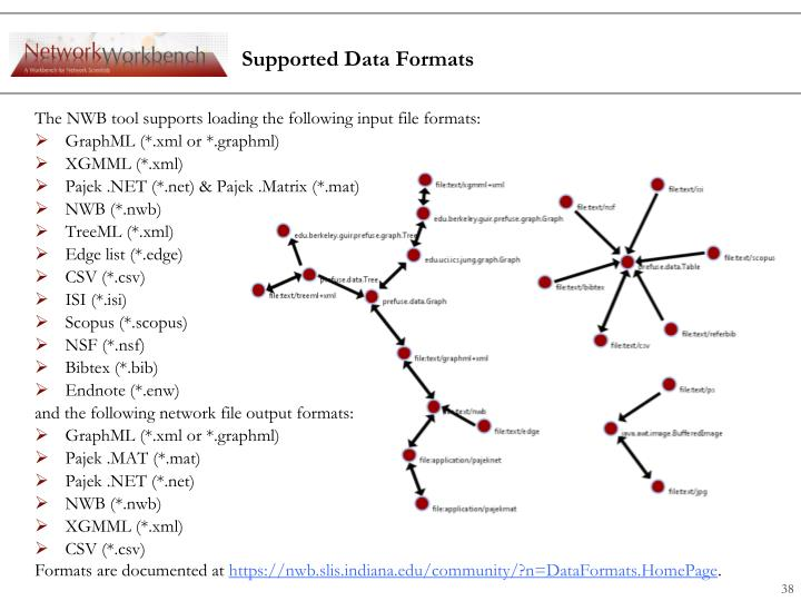 Supported Data Formats