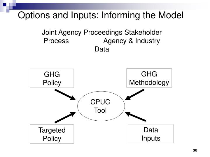 GHG  Methodology