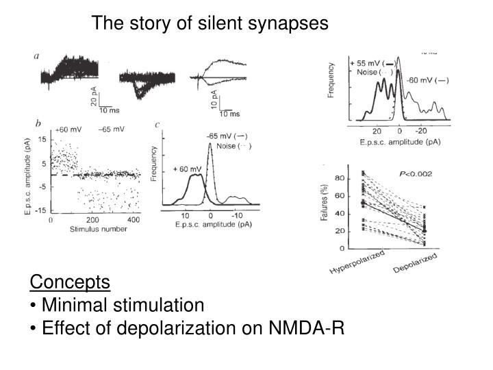 The story of silent synapses