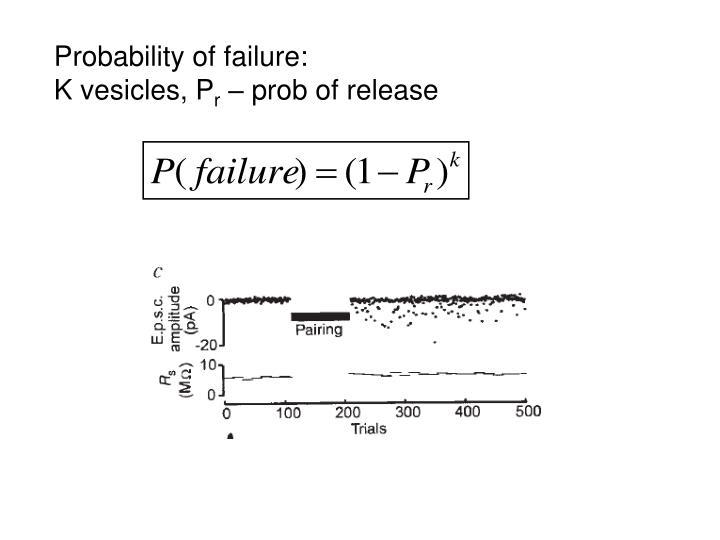 Probability of failure: