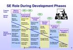 se role during development phases