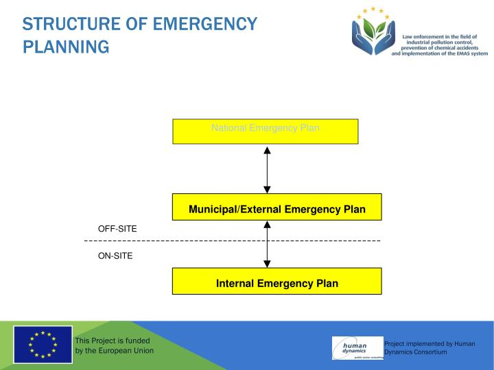 Structure of Emergency Planning