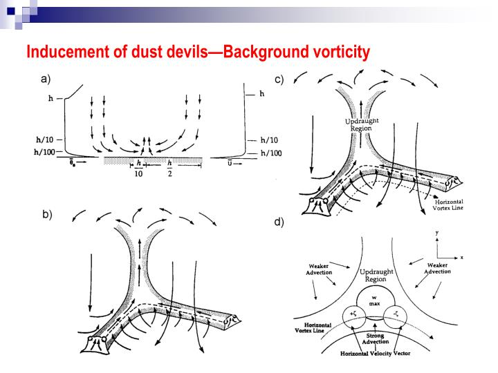 Inducement of dust devils—Background vorticity