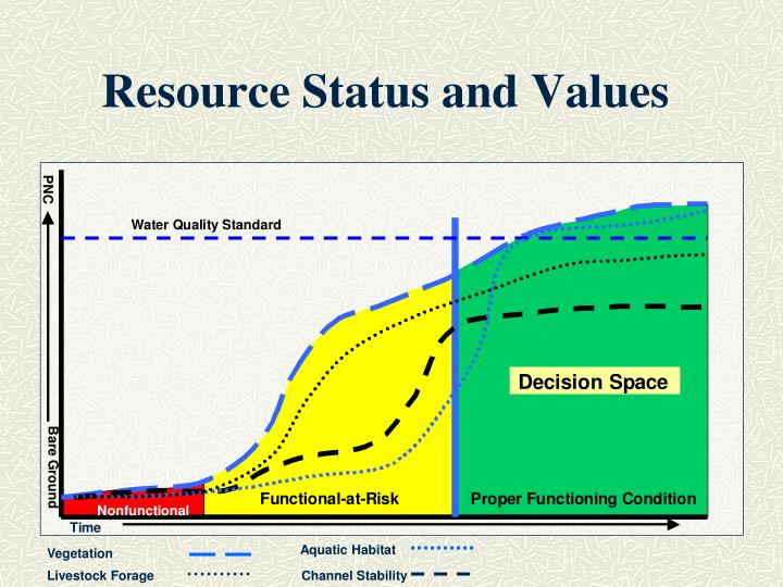 Resource Status and Values