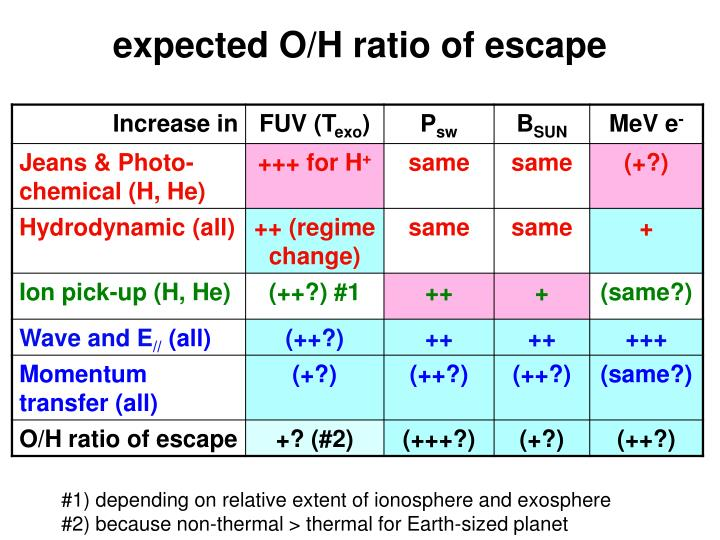 expected O/H ratio of escape