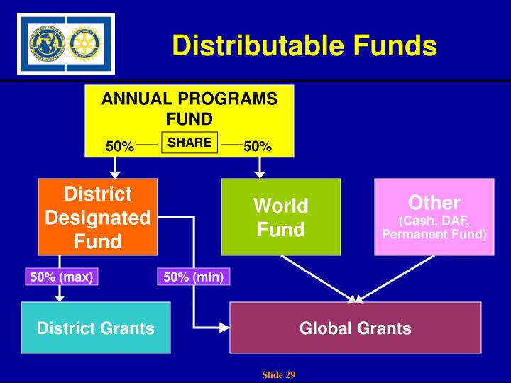 Distributable Funds