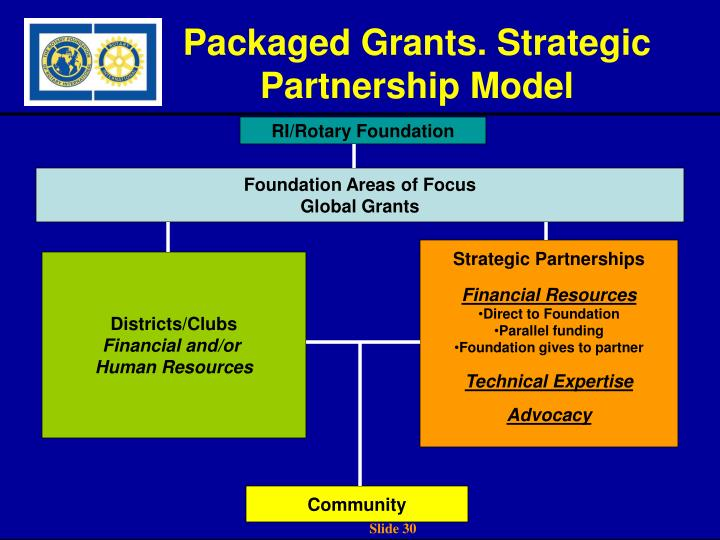 Packaged Grants. Strategic Partnership Model