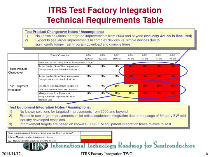 ITRS Test Factory Integration