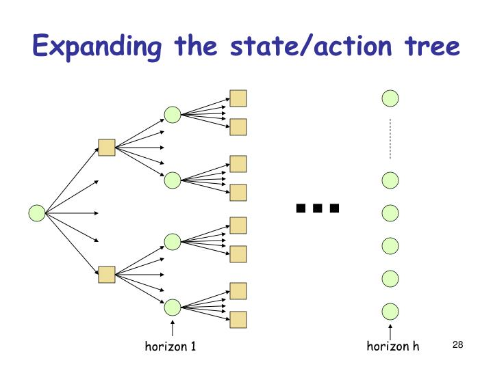 Expanding the state/action tree