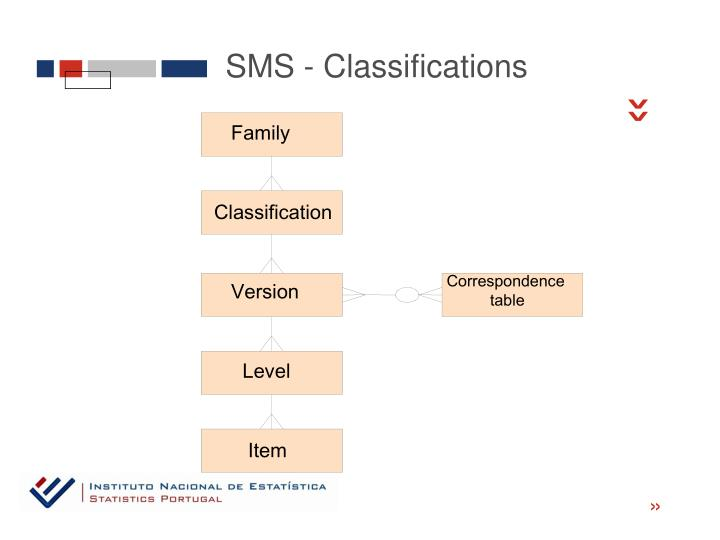 SMS - Classifications